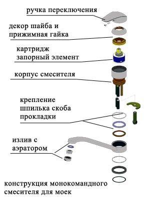 Ремонт крана на кухне: ищем и устраняем причины