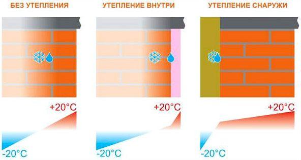 Утепление стен как основа уютного дома