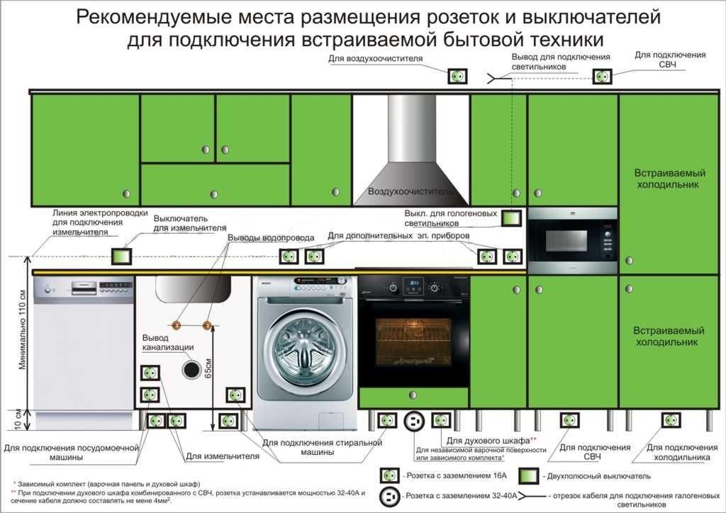 Как расположить розетки на кухне и соблюсти безопасность