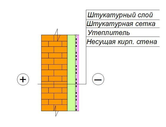 Утепление кирпичной стены изнутри   сохраняем тепло в доме
