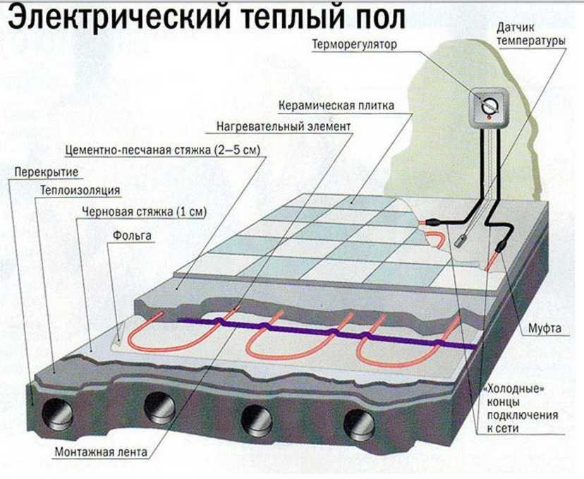 Как подключить электрический теплый пол