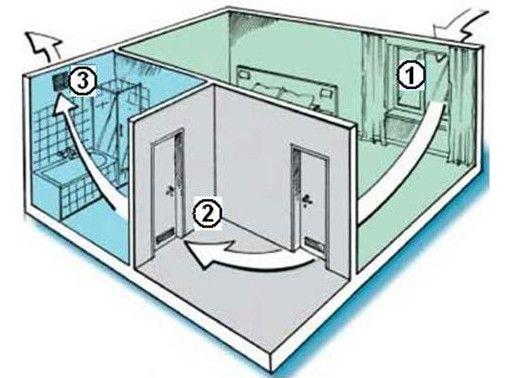 Как должна работать вентиляция в квартире