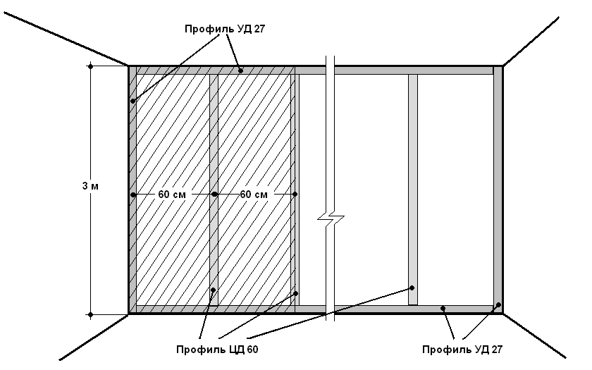 Обрешетка под гипсокартон   готовим стены