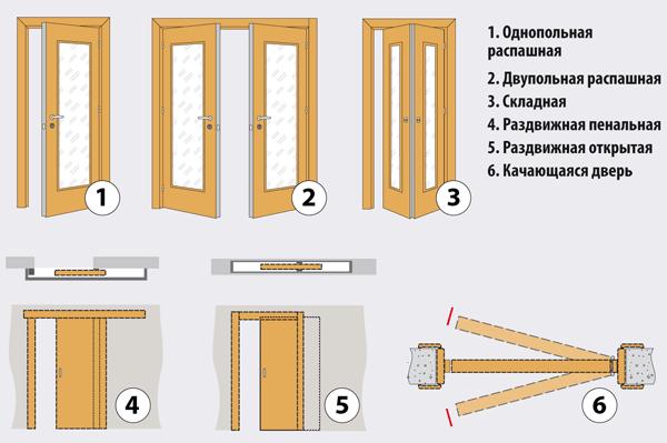 Как должны открываться двери в квартире
