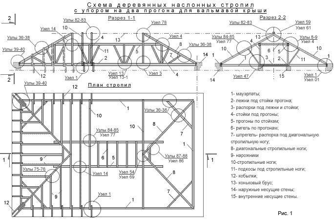 Как сделать четырехскатную крышу дома своими руками
