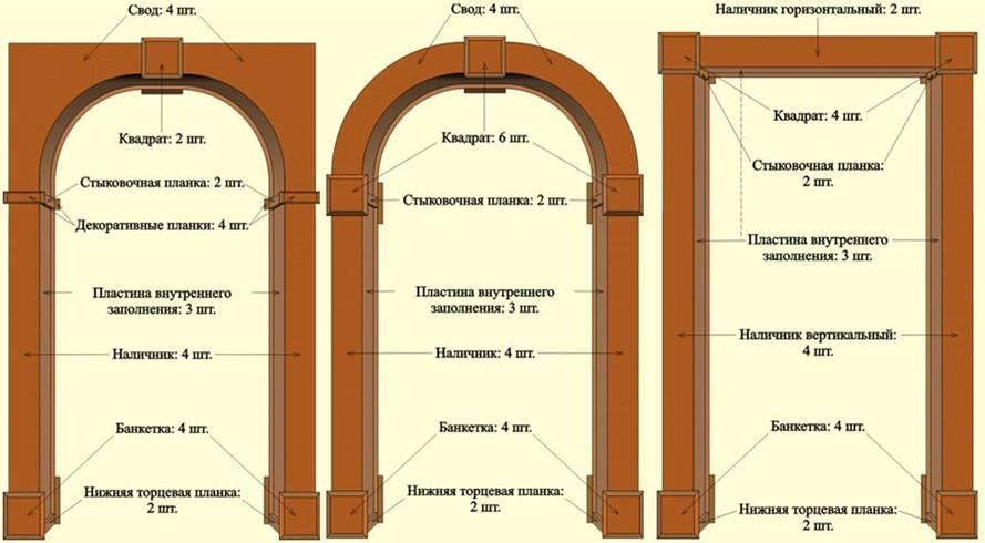 Как установить межкомнатную арку: подвиг по силам