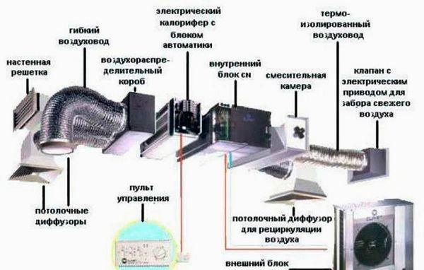 Как сделать вентиляцию в погребе: бережем запасы и себя