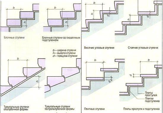 Как сделать ступеньки к крыльцу своими руками: сложно, но возможно