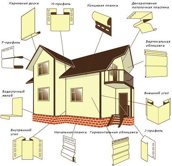 Как обшить сайдингом деревянный дом своими руками