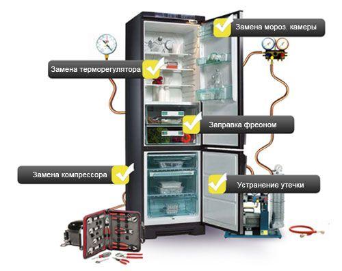 Неисправности холодильника Атлант и способы вернуть его к жизни