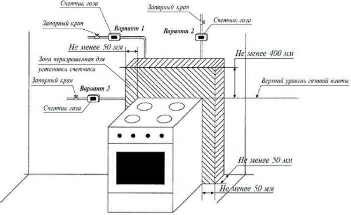Как подключить газовую плиту: осторожность превыше всего