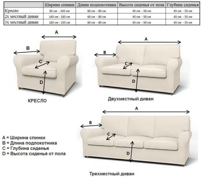 Как сшить чехол на диван своими руками: пошаговая инструкция