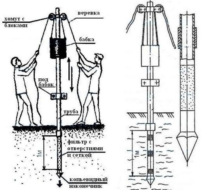 Бурение скважин на воду вручную: «овчинка», стоящая выделки и нервов