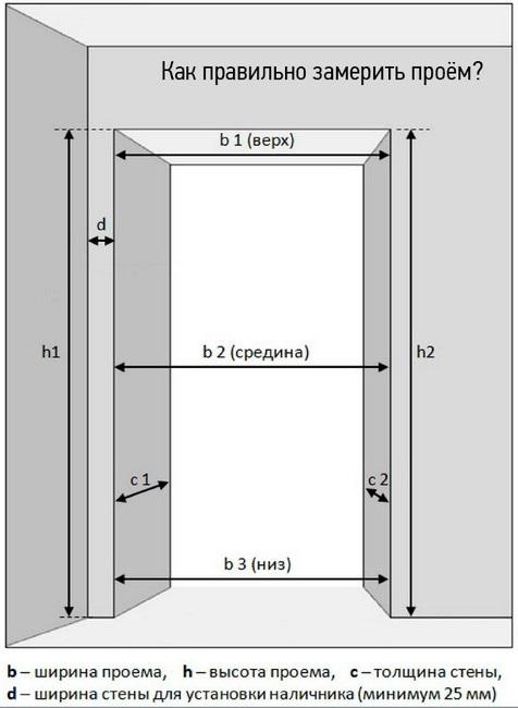 Размер дверного проема входной двери: стандарты против «оригиналов»