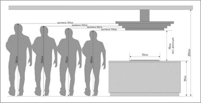 Высота установки вытяжки: «рабская» зависимость от варочной поверхности