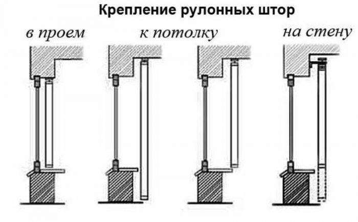 Механизм для рулонных штор своими руками: пошаговая инструкция