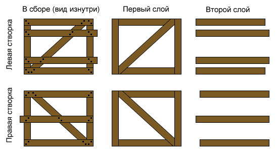 Деревянные ворота своими руками: необходимы навыки, точность, аккуратность