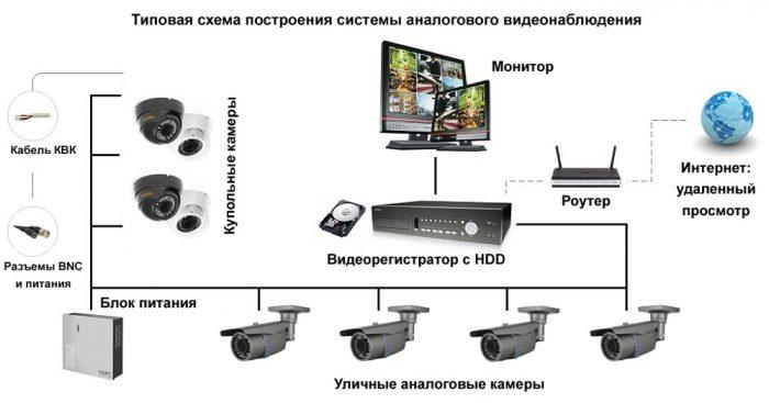 Как установить камеру видеонаблюдения: надежная защита своими руками