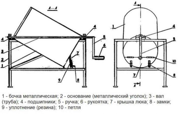 Бетономешалка из бочки: виды, принцип действия, инструкция