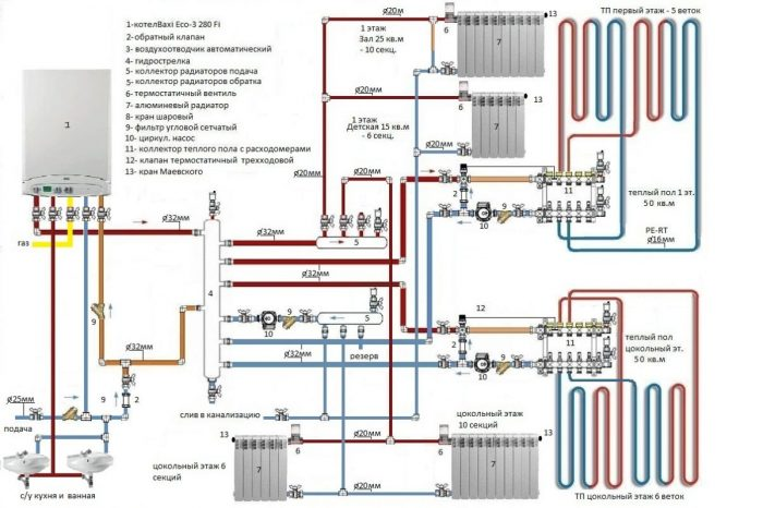 Газовое отопление частного дома своими руками: виды, оборудование, советы