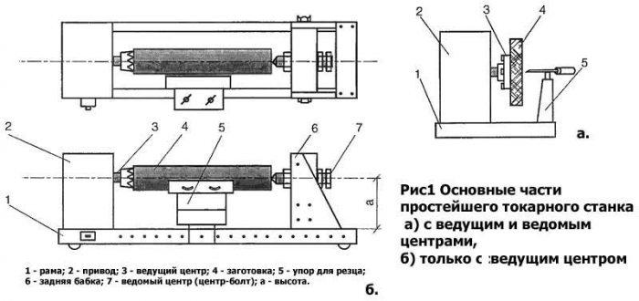 Токарный станок по дереву своими руками: подручные инструменты и материалы