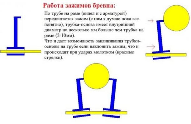 Ленточная пилорама своими руками: устройство, принцип действия, инструкция