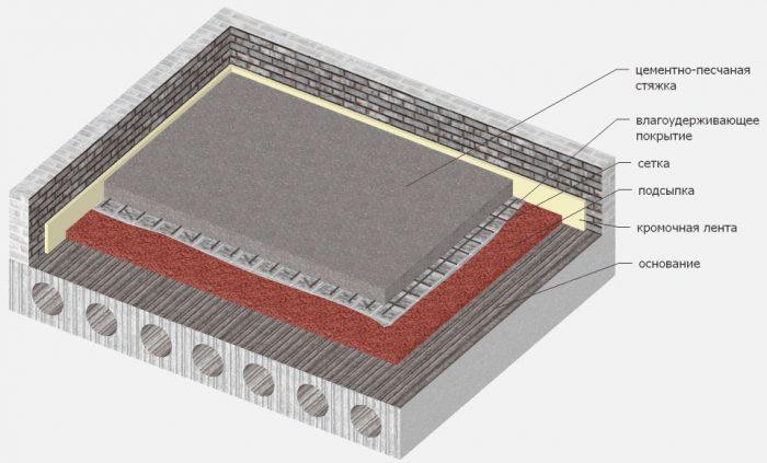 Полусухая стяжка с фиброволокном: плюсы, разновидности, инструкция