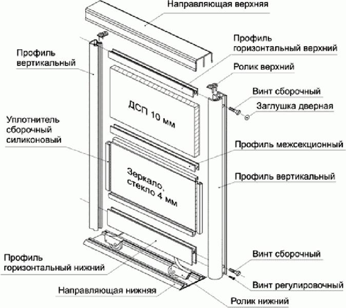 Встроенный шкаф своими руками: удобная мебель плюс минимум затрат
