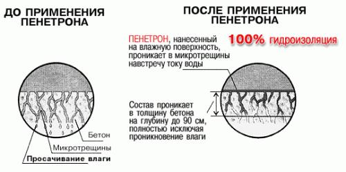 Гидроизоляция Пенетрон, расход материала, его свойства и сферы применения