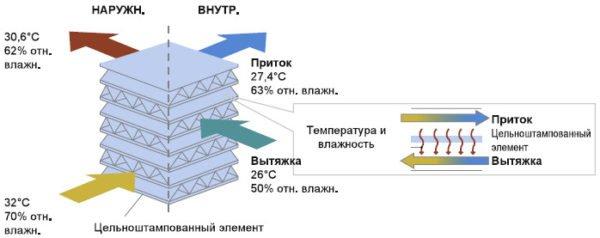 Пластинчатый рекуператор: конструкция, принцип действия, сборка прибора