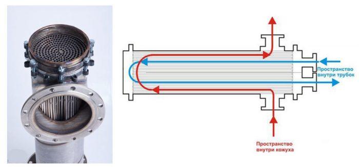 Роторный рекуператор: устройство, принцип работы, плюсы и минусы