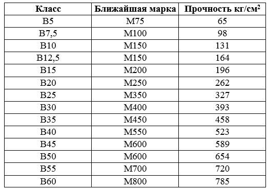 Классы и марки бетона: таблица, разница понятий, способы проверки