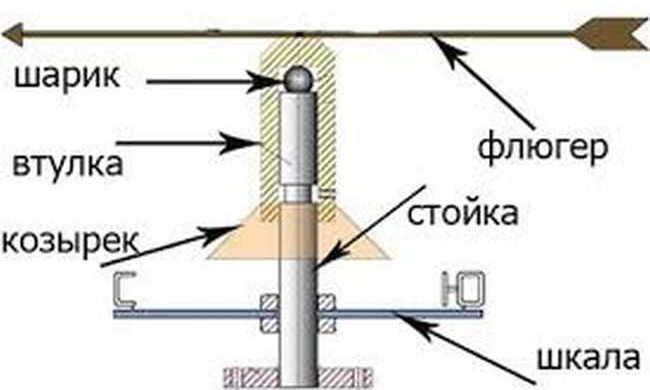 Как сделать флюгер: украшение дома и полезная конструкция своими руками