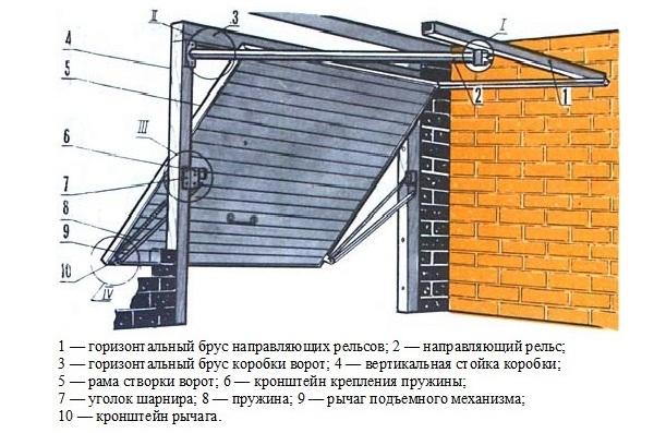 Ворота гаражные подъемные своими руками: трудно, сложно, но возможно