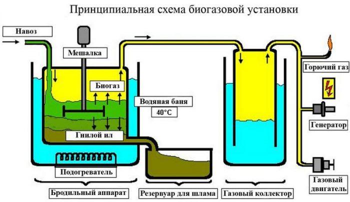 Устройство, преимущества и недостатки, проектирование биогазовых установок