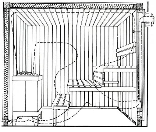 Нужна ли вентиляция в сауне: много доводов «за», но отсутствие «против»