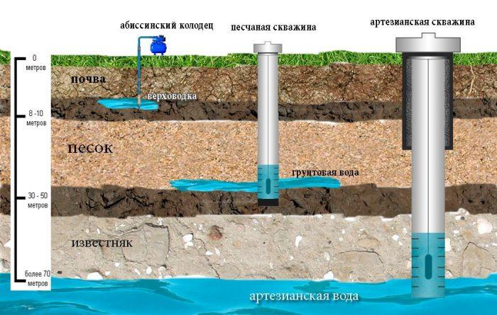 Источник на улице или скважина в доме: плюсы и минусы, особенности