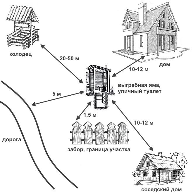 Вентиляция выгребной ямы в частном доме: естественная или принудительная