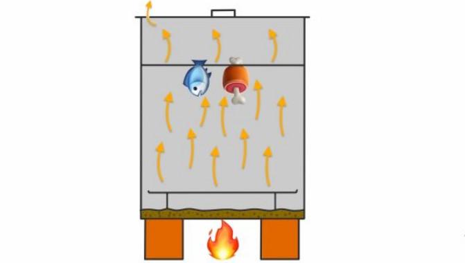 Как сделать коптильню горячего копчения: три простейших варианта