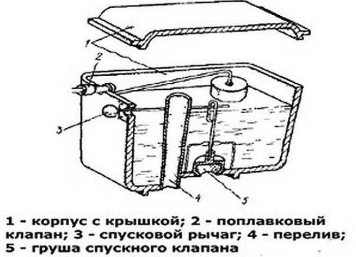 Устройство бачка унитаза: виды конструкций, главные элементы и ремонт