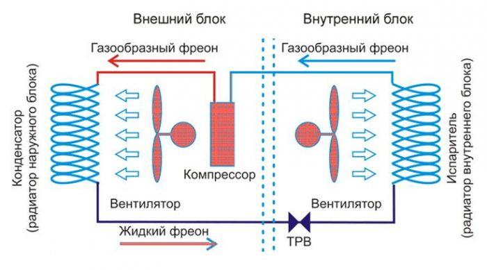 Компрессорно конденсаторный блок: виды, принцип работы, назначение