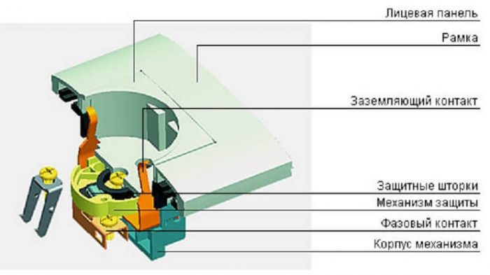 Устройство розетки: простая конструкция и дополнительные элементы