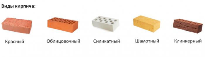 Как правильно делать кирпичную кладку: советы, особенности и инструкции
