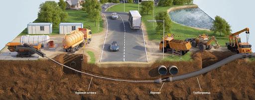 Бестраншейная прокладка канализации: новый метод, спасающий препятствия