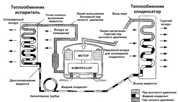 Чем отличается кондиционер от сплит-системы: большая ли разница?