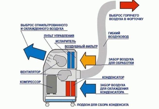 Чем отличается кондиционер от сплит системы: большая ли разница?