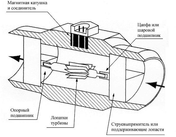 Ультразвуковой расходомер газа: принцип работы, сферы применения и плюсы
