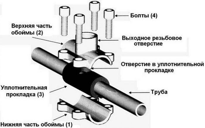 Как врезаться в полипропиленовую трубу без пайки: возможные варианты