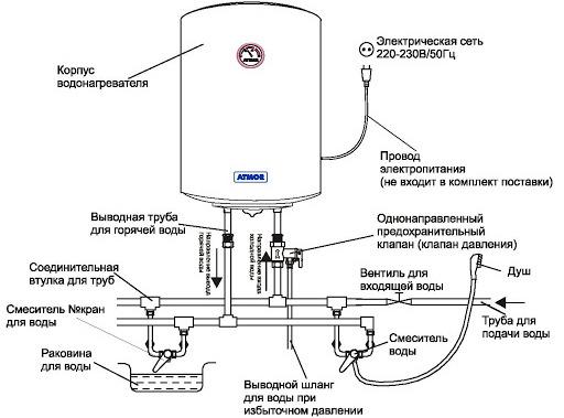 Нужно ли сливать воду из водонагревателя: вопрос, имеющий два ответа