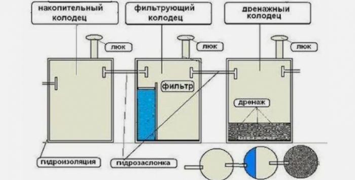 Как очистить септик своими руками: причины, периодичность, способы